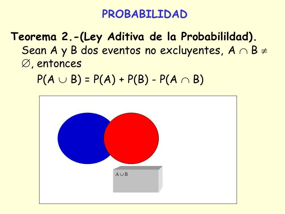 PROBABILIDAD Teorema 2.-(Ley Aditiva de la Probabilildad). Sean A y B dos eventos no excluyentes, A B, entonces P(A B) = P(A) + P(B) - P(A B) A B
