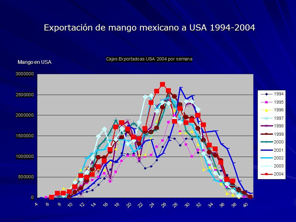 Exportación de mango mexicano a USA 1994-2004 Exportación de mango mexicano a USA 1994-2004 Mango en USA