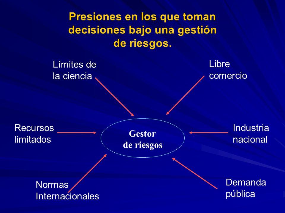Presiones en los que toman decisiones bajo una gestión de riesgos. Gestor de riesgos Libre comercio Industria nacional Demanda pública Normas Internac