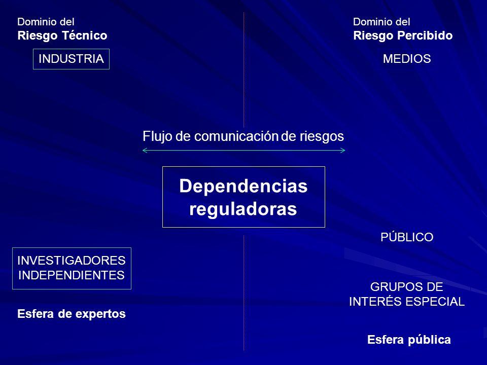 Dependencias reguladoras Flujo de comunicación de riesgos MEDIOS PÚBLICO GRUPOS DE INTERÉS ESPECIAL Esfera pública Dominio del Riesgo Percibido INDUST
