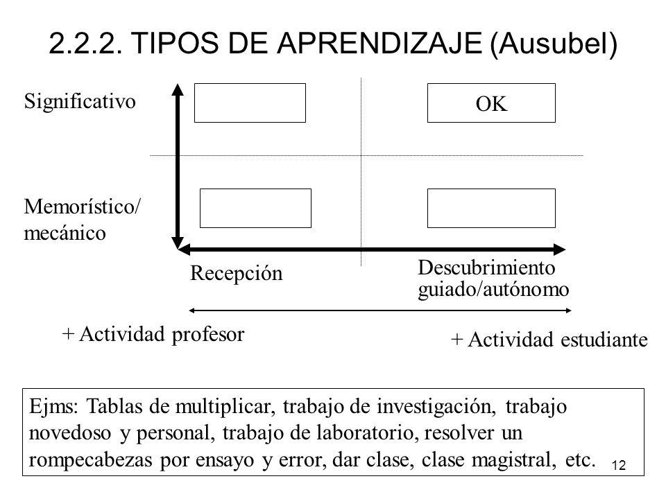 12 2.2.2. TIPOS DE APRENDIZAJE (Ausubel) Significativo Memorístico/ mecánico Recepción Descubrimiento guiado/autónomo + Actividad profesor + Actividad