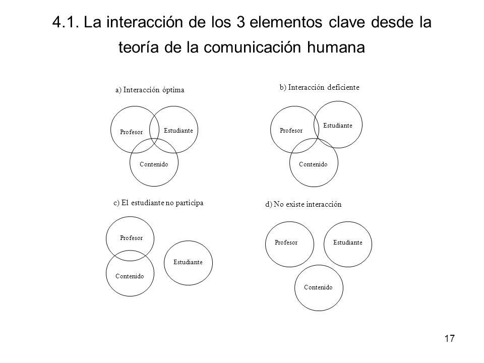17 4.1. La interacción de los 3 elementos clave desde la teoría de la comunicación humana Profesor Estudiante Contenido b) Interacción deficiente Prof