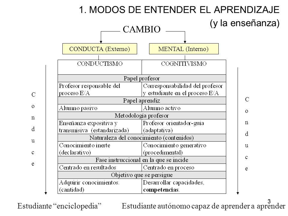 3 1. MODOS DE ENTENDER EL APRENDIZAJE (y la enseñanza) CAMBIO CONDUCTA (Externo)MENTAL (Interno) ConduceConduce ConduceConduce Estudiante enciclopedia