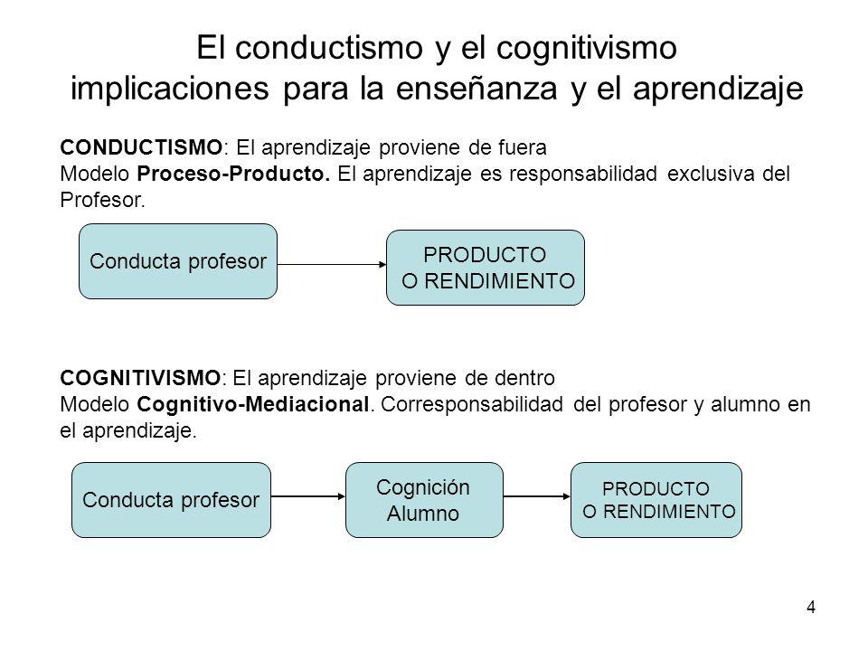 4 El conductismo y el cognitivismo implicaciones para la enseñanza y el aprendizaje CONDUCTISMO: El aprendizaje proviene de fuera Modelo Proceso-Produ