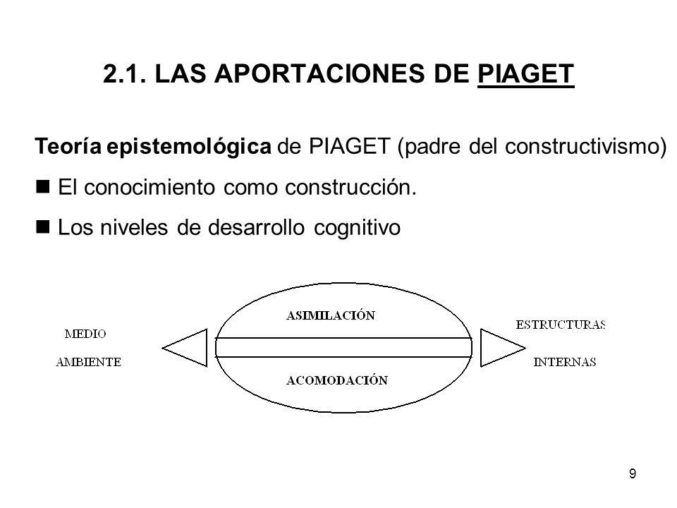 9 2.1. LAS APORTACIONES DE PIAGET Teoría epistemológica de PIAGET (padre del constructivismo) El conocimiento como construcción. Los niveles de desarr