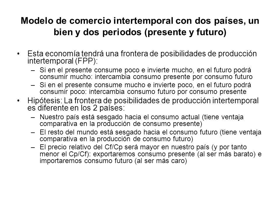 Modelo de comercio intertemporal con dos países, un bien y dos periodos (presente y futuro) Esta economía tendrá una frontera de posibilidades de prod
