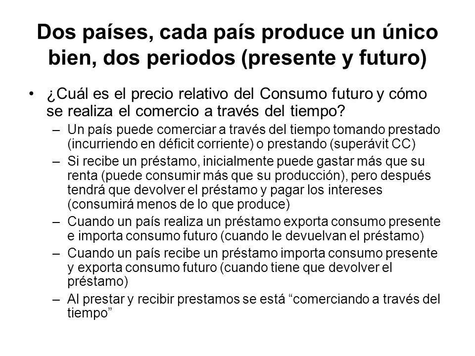 Dos países, cada país produce un único bien, dos periodos (presente y futuro) ¿Cuál es el precio relativo del Consumo futuro y cómo se realiza el come