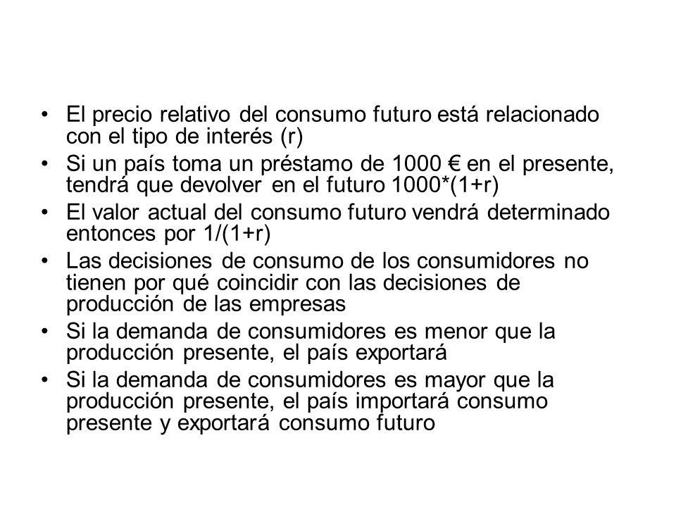 El precio relativo del consumo futuro está relacionado con el tipo de interés (r) Si un país toma un préstamo de 1000 en el presente, tendrá que devol