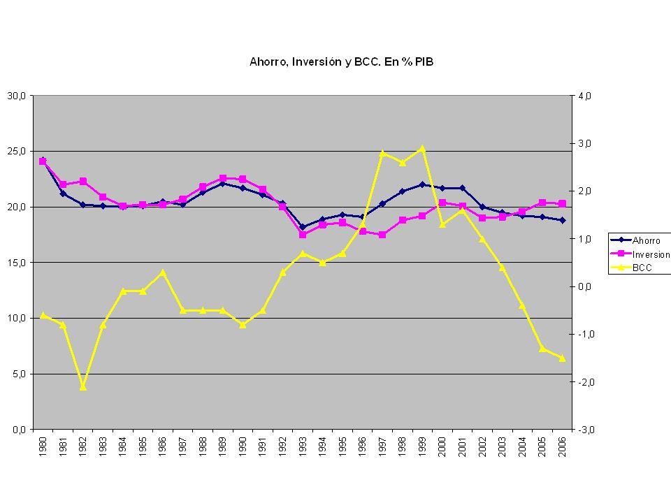 Déficit por cuenta corriente: el país está importando consumo presente (y exportando consumo futuro, cuando devuelva el préstamo) Superávit por cuenta corriente: el país está exportando consumo presente (e importando consumo futuro)