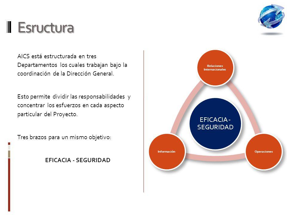 Esructura AICS está estructurada en tres Departamentos los cuales trabajan bajo la coordinación de la Dirección General.