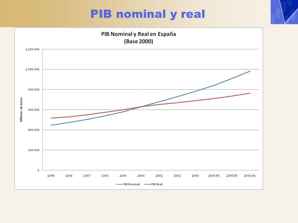 PIB nominal y real