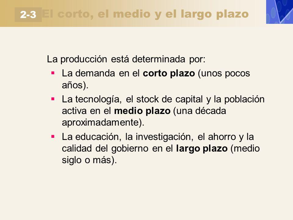 El corto, el medio y el largo plazo La producción está determinada por: La demanda en el corto plazo (unos pocos años). La tecnología, el stock de cap