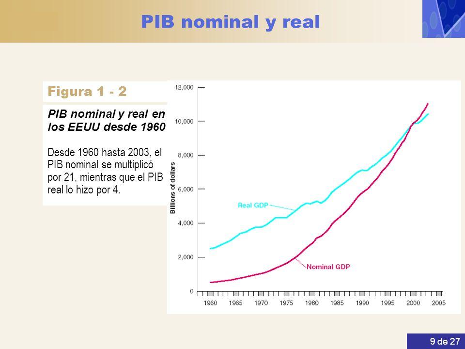 9 de 27 PIB nominal y real Desde 1960 hasta 2003, el PIB nominal se multiplicó por 21, mientras que el PIB real lo hizo por 4. PIB nominal y real en l