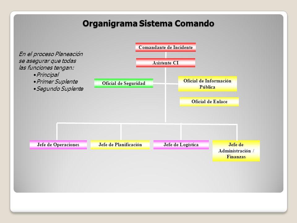 Organigrama Sistema Comando Comandante de Incidente Asistente CI Oficial de Seguridad Oficial de Información Pública Oficial de Enlace Jefe de Operaci