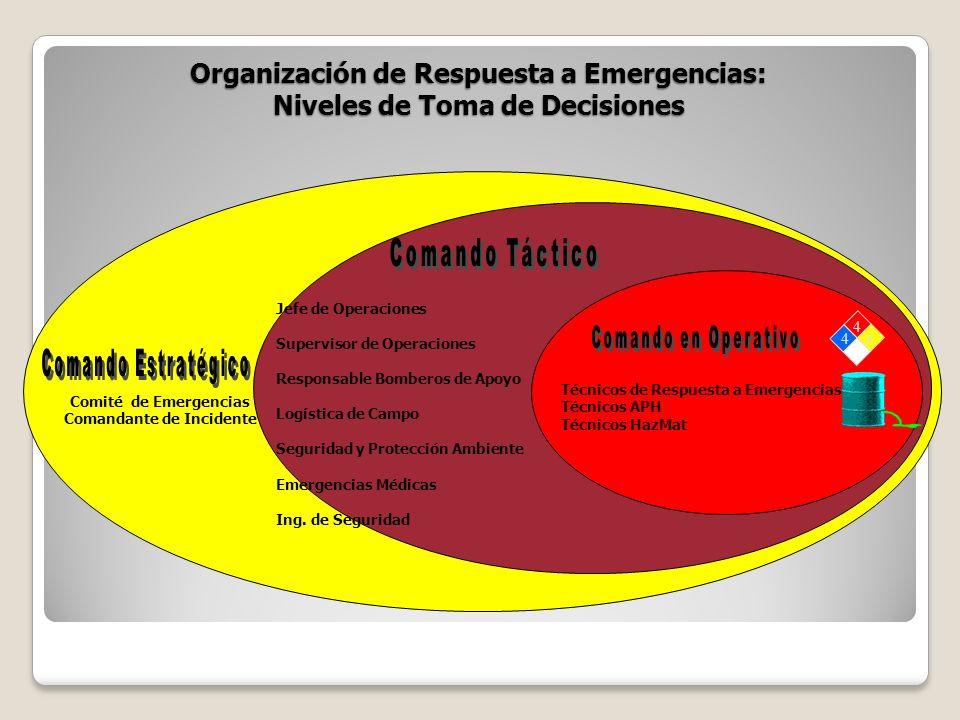 Organización de Respuesta a Emergencias: Niveles de Toma de Decisiones Comité de Emergencias Comandante de Incidente Jefe de Operaciones Supervisor de