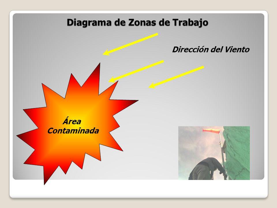 Diagrama de Zonas de Trabajo Área Contaminada Dirección del Viento