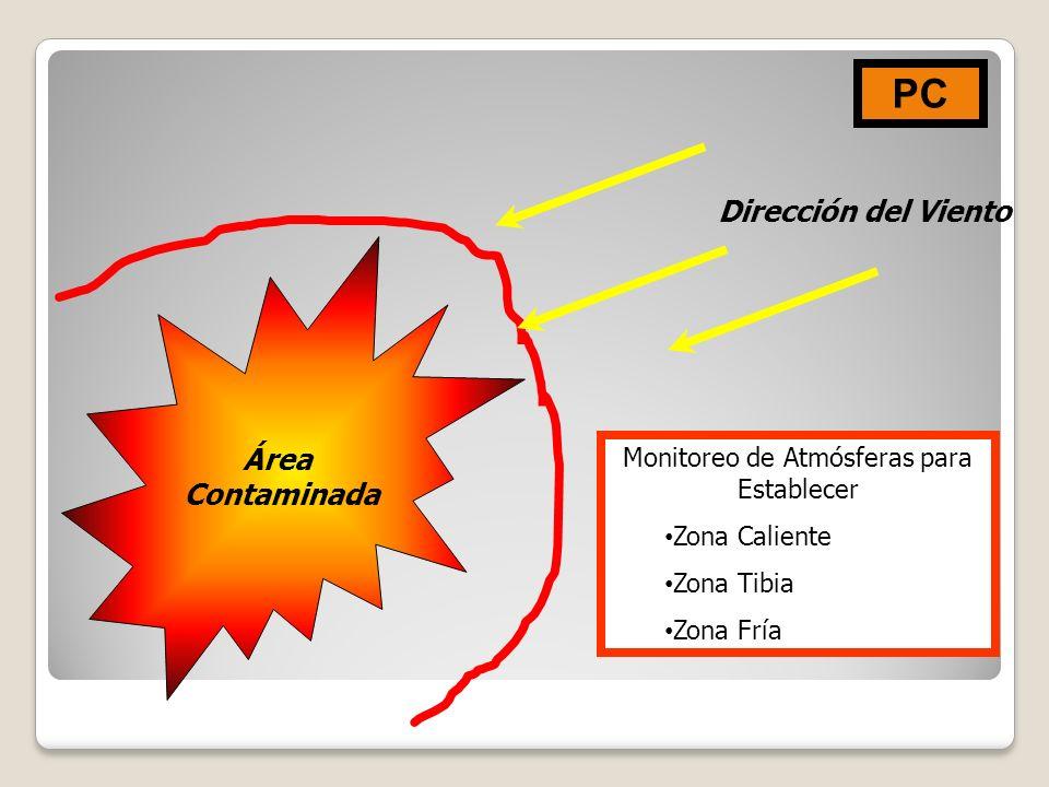 Área Contaminada Monitoreo de Atmósferas para Establecer Zona Caliente Zona Tibia Zona Fría PC Dirección del Viento