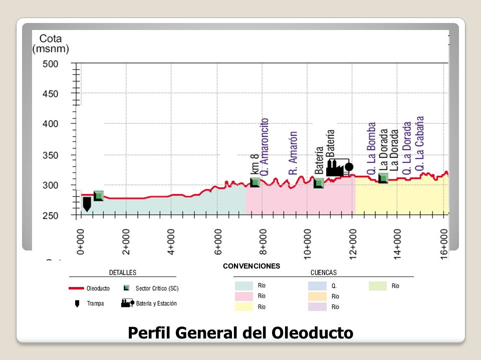 Perfil General del Oleoducto