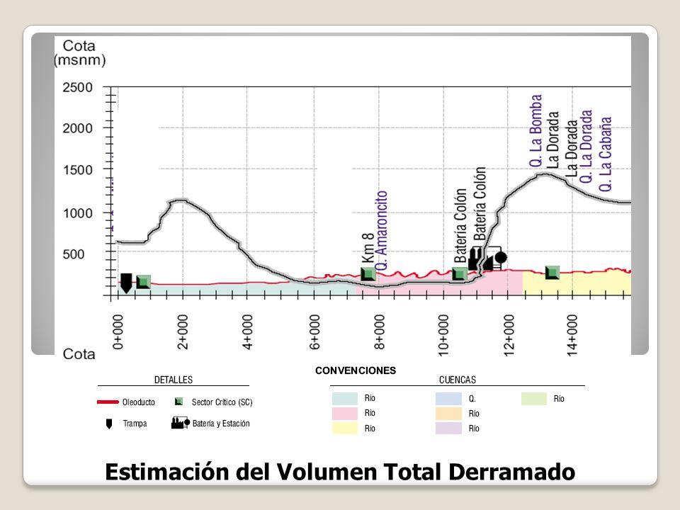 Estimación del Volumen Total Derramado