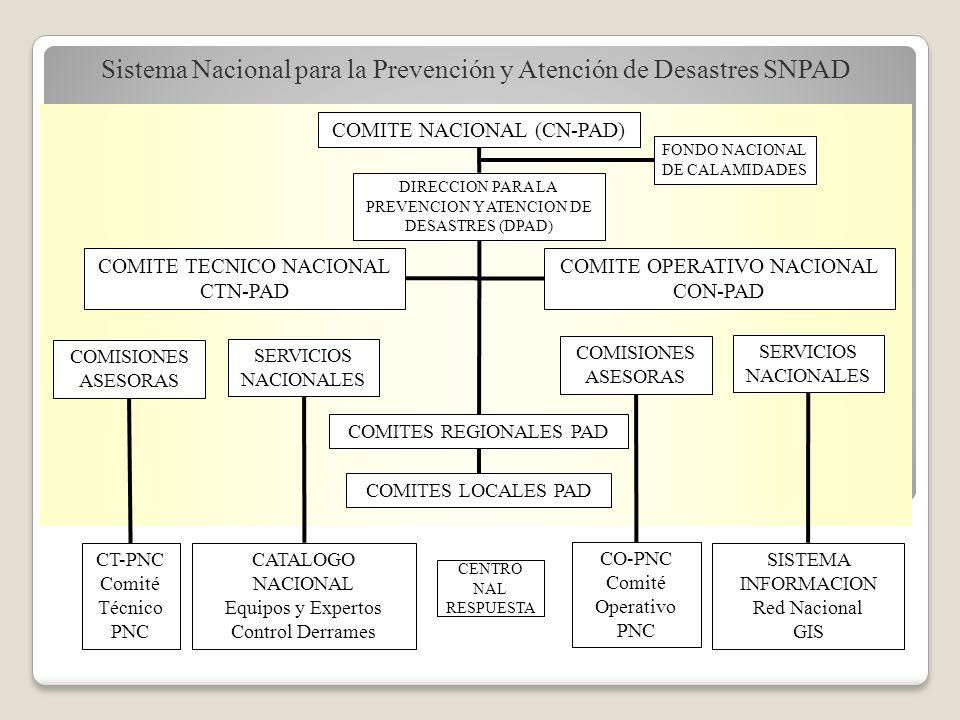 CT-PNC Comité Técnico PNC CATALOGO NACIONAL Equipos y Expertos Control Derrames CO-PNC Comité Operativo PNC SISTEMA INFORMACION Red Nacional GIS CENTR
