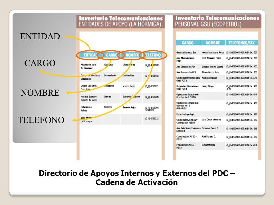 Directorio de Apoyos Internos y Externos del PDC – Cadena de Activación ENTIDAD CARGO NOMBRE TELEFONO