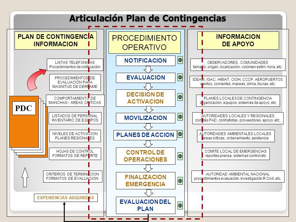 Articulación Plan de Contingencias PROCEDIMIENTO OPERATIVO NOTIFICACION INFORMACION DE APOYO OBSERVADORES, COMUNIDADES tamaño, origen, localización, v