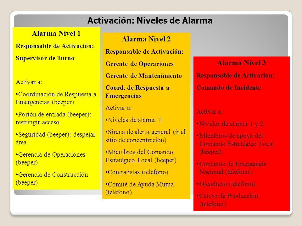 Activación: Niveles de Alarma Alarma Nivel 1 Responsable de Activación: Supervisor de Turno Activar a: Coordinación de Respuesta a Emergencias (beeper