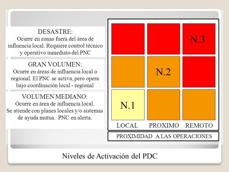 LOCALPROXIMOREMOTO PROXIMIDAD A LAS OPERACIONES DESASTRE: Ocurre en zonas fuera del área de influencia local. Requiere control técnico y operativo inm