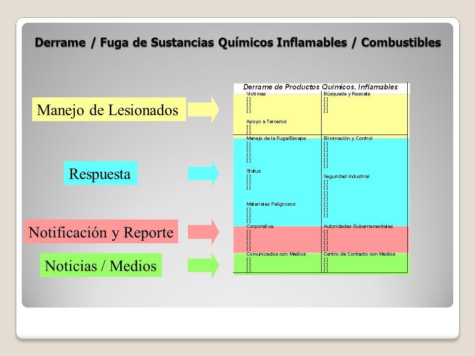 Derrame / Fuga de Sustancias Químicos Inflamables / Combustibles Manejo de Lesionados Respuesta Notificación y Reporte Noticias / Medios