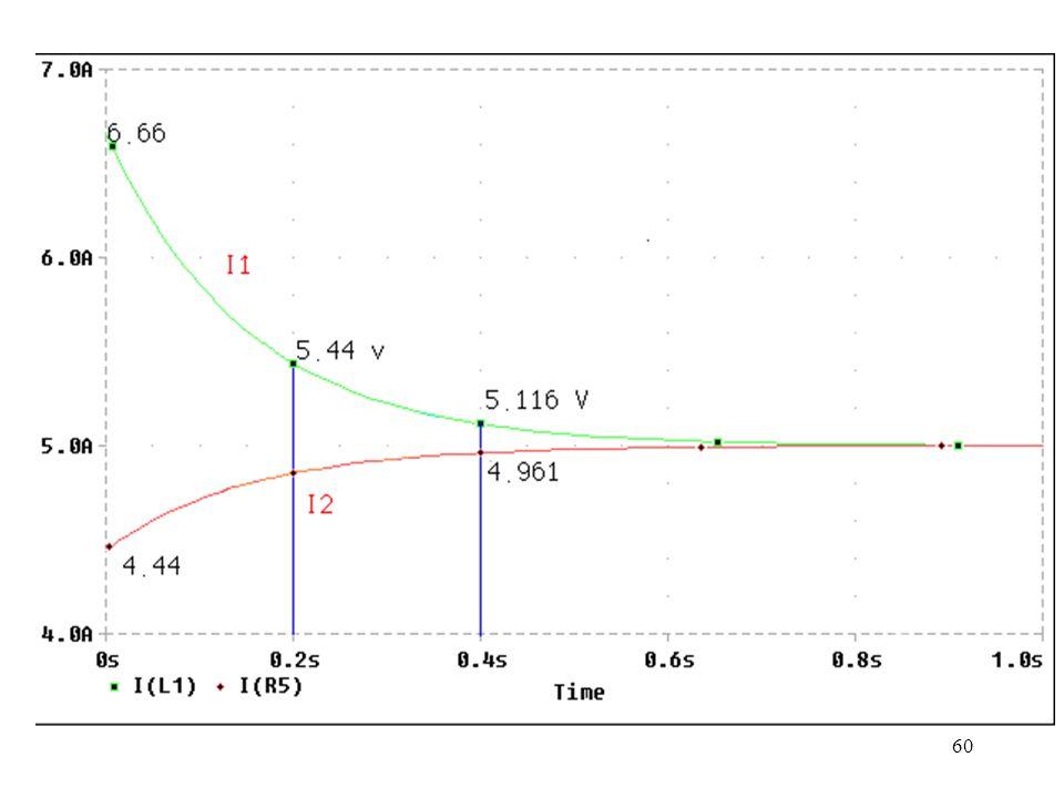 59 Análisis en el dominio del tiempo R1 1 2 5 R2 2 3 10 R3 3 0 10 V1 1 0 DC 100 L1 3 0 2 IC=6.6666.TRAN 20m 1 0 20m UIC.PROBE.END
