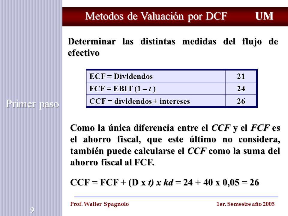 Metodos de Valuación por DCF Determinar las distintas medidas del flujo de efectivo UM Prof. Walter Spagnolo 1er. Semestre año 2005 ECF = Dividendos 2