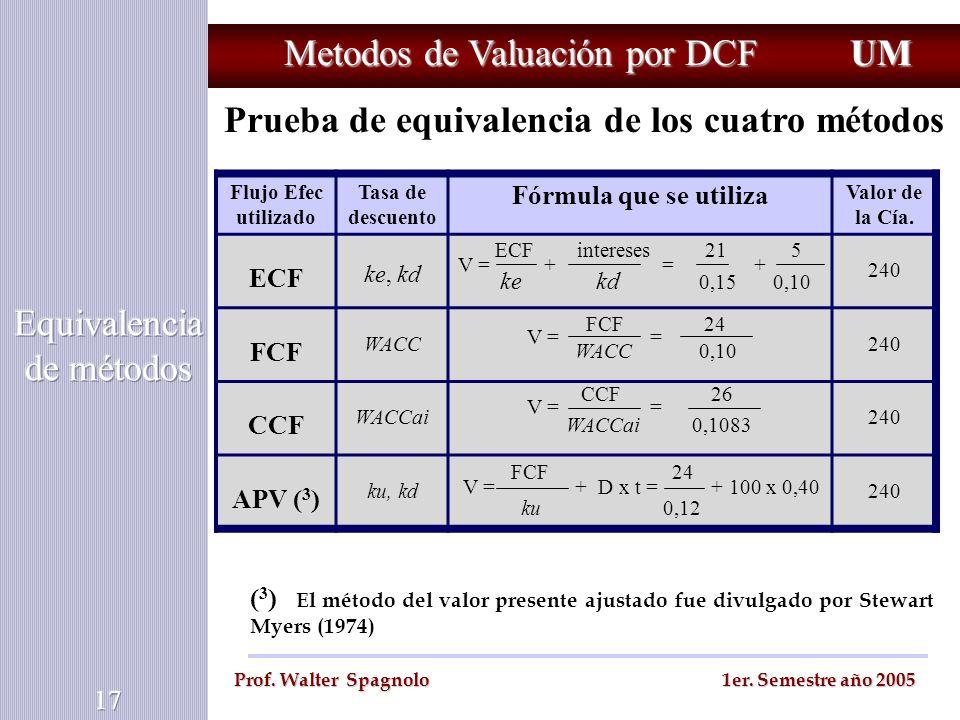 Metodos de Valuación por DCF UM Prof. Walter Spagnolo 1er. Semestre año 2005 Prueba de equivalencia de los cuatro métodos Flujo Efec utilizado Tasa de