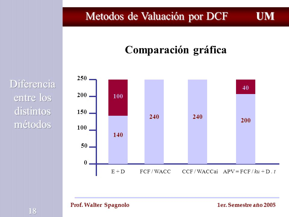 Metodos de Valuación por DCF UM Prof. Walter Spagnolo 1er. Semestre año 2005 Comparación gráfica 0 250 200 150 100 50 100 140 240240 200 40 E + DFCF /