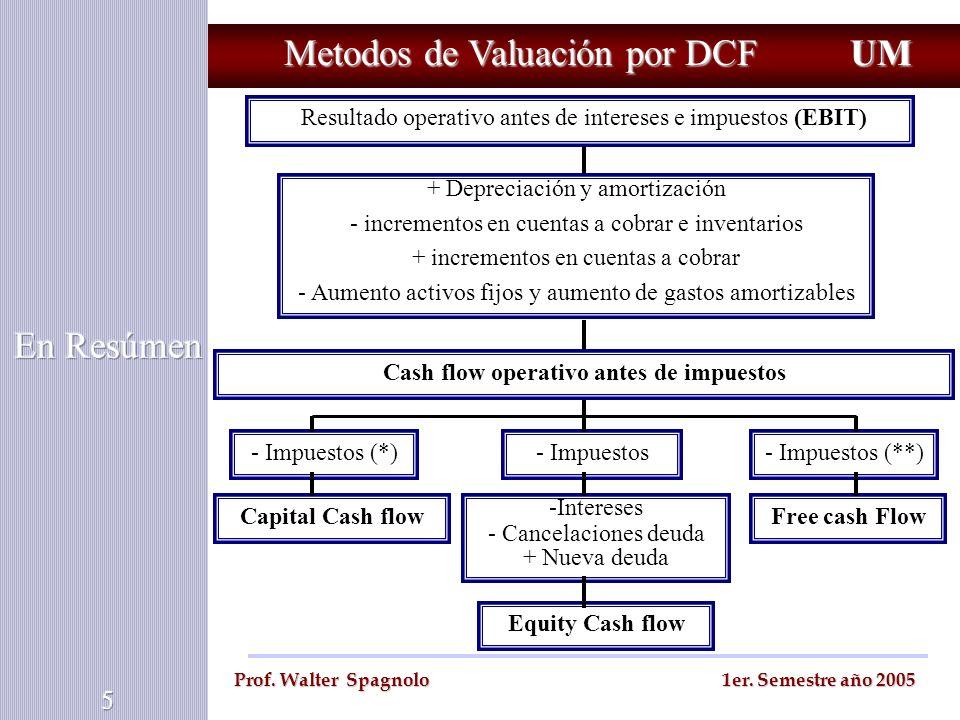 Metodos de Valuación por DCF Resultado operativo antes de intereses e impuestos (EBIT) UM Prof. Walter Spagnolo 1er. Semestre año 2005 + Depreciación