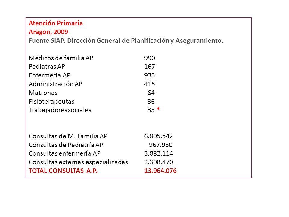 Atención Primaria Aragón, 2009 Fuente SIAP. Dirección General de Planificación y Aseguramiento.