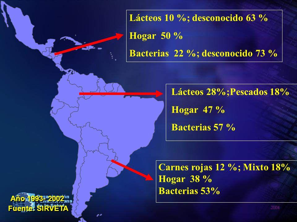 Fuente: SIRVETA Año 1993- 2002 Lácteos 10 %; desconocido 63 % Hogar 50 % Bacterias 22 %; desconocido 73 % Lácteos 28%;Pescados 18% Hogar 47 % Bacteria