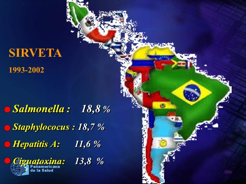 Salmonella : 18,8 % Staphylococus : 18,7 % Hepatitis A: 11,6 % Ciguatoxina: 13,8 % Salmonella : 18,8 % Staphylococus : 18,7 % Hepatitis A: 11,6 % Cigu