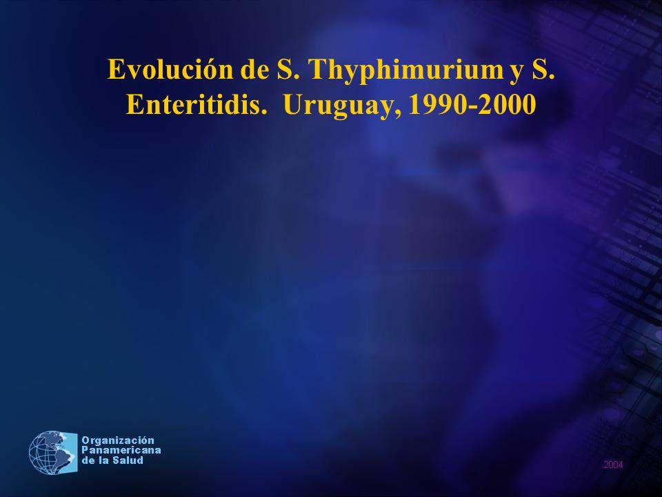 Evolución de S. Thyphimurium y S. Enteritidis. Uruguay, 1990-2000