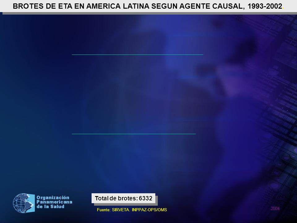 BROTES DE ETA EN AMERICA LATINA SEGUN AGENTE CAUSAL, 1993-2002. Total de brotes: 6332 Fuente: SIRVETA. INPPAZ-OPS/OMS