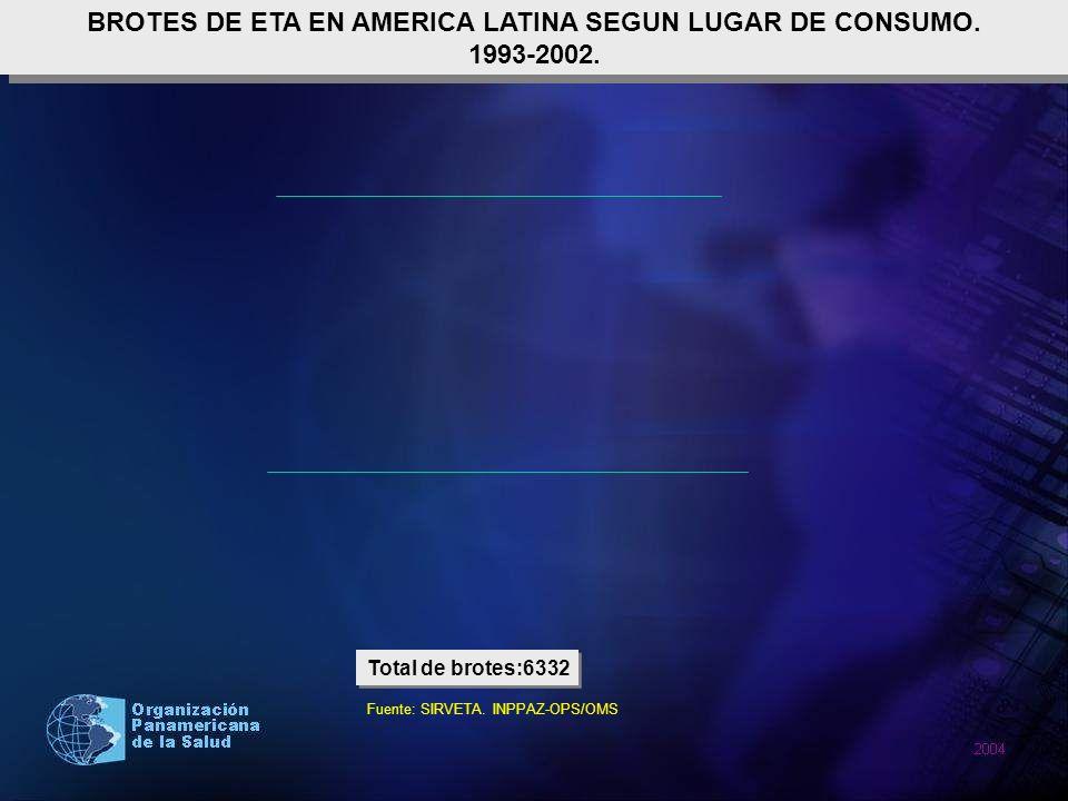 BROTES DE ETA EN AMERICA LATINA SEGUN LUGAR DE CONSUMO. 1993-2002. BROTES DE ETA EN AMERICA LATINA SEGUN LUGAR DE CONSUMO. 1993-2002. Total de brotes:
