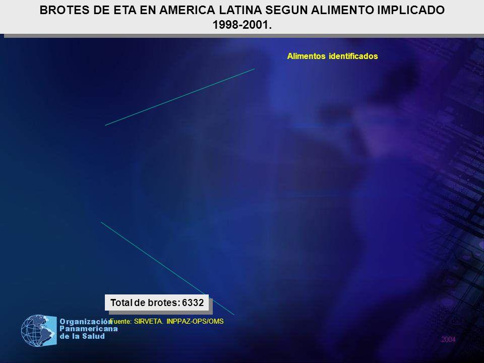 BROTES DE ETA EN AMERICA LATINA SEGUN ALIMENTO IMPLICADO 1998-2001. BROTES DE ETA EN AMERICA LATINA SEGUN ALIMENTO IMPLICADO 1998-2001. Alimentos iden
