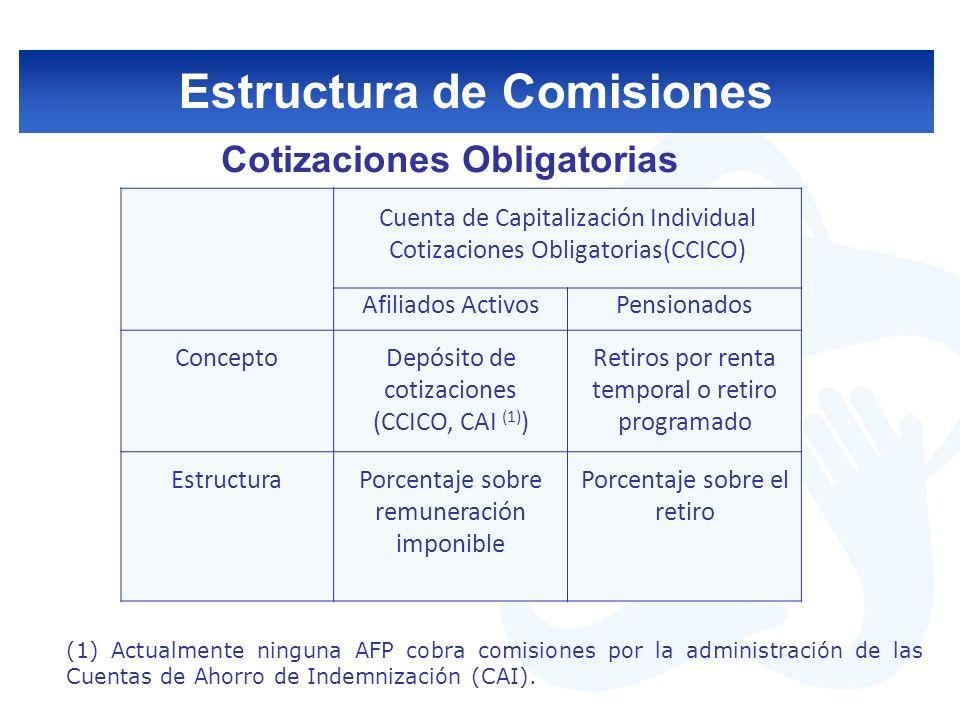 Estructura de Comisiones Comisiones por Cotizaciones Voluntarias y Depósitos Convenidos (APV) Las AFP sólo pueden establecer comisiones como un porcentaje del saldo de ahorro voluntario y de los Depósitos Convenidos.
