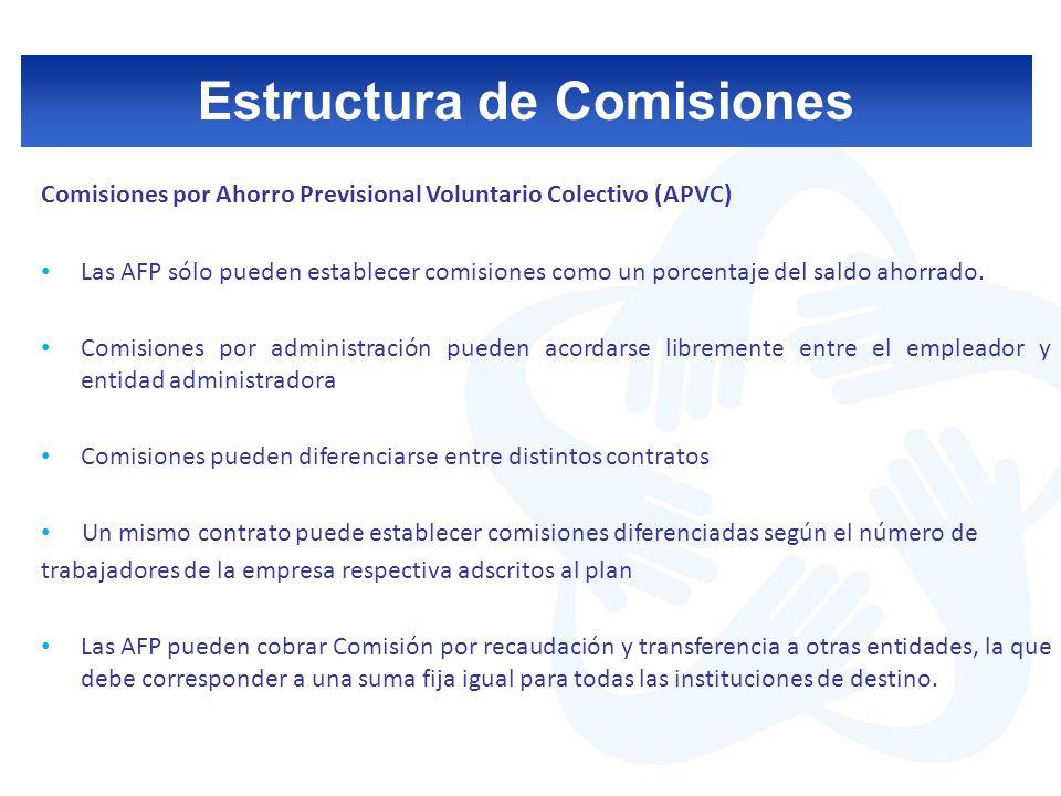 Estructura de Comisiones Comisiones por Ahorro Voluntario (CAV) Las AFP sólo pueden establecer comisiones como un porcentaje del saldo ahorrado Son establecidas libremente por cada Administradora, con carácter uniforme para todos los afiliados titulares de dichas cuentas.