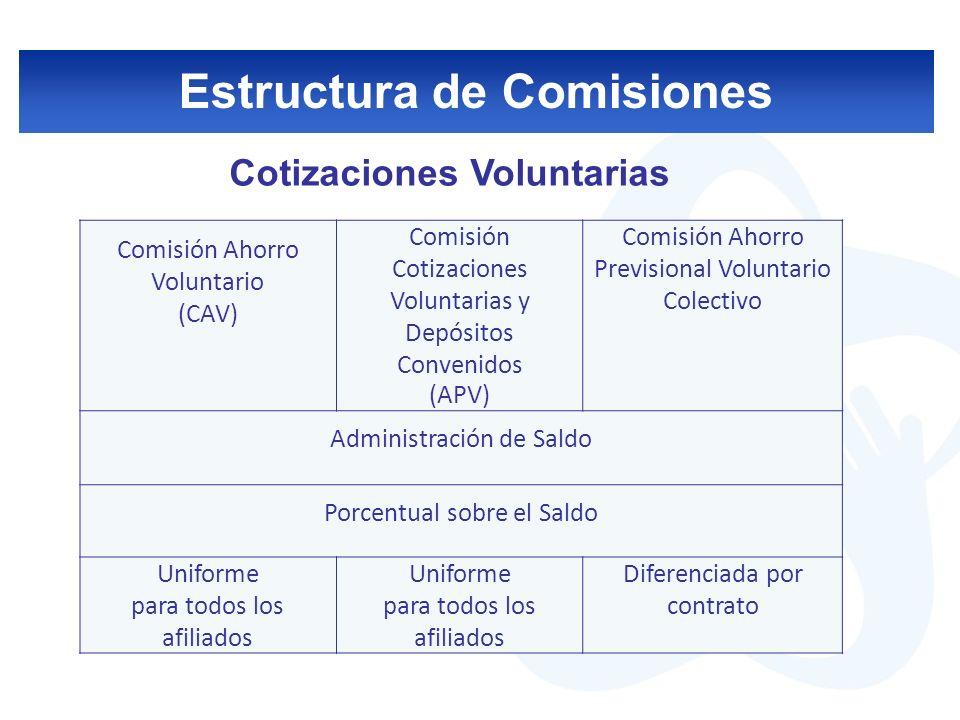 Estructura de Comisiones Modificaciones a la estructura de comisiones por la Reforma Previsional (Ley 20,255) Eliminó comisión fija por cotización en la CCICO y retiros de la CAV.