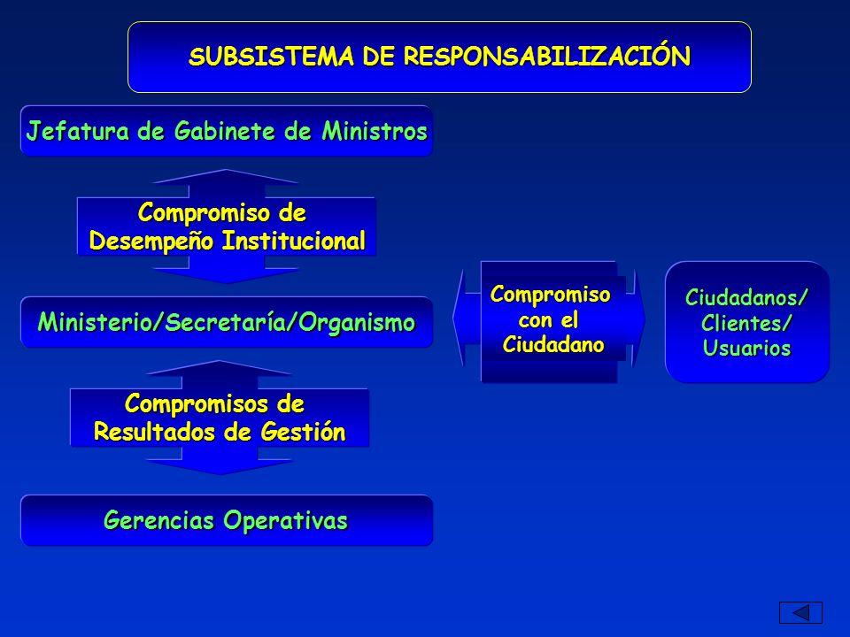 SUBSISTEMA DE RESPONSABILIZACIÓN Ciudadanos/Clientes/Usuarios Compromiso con el Ciudadano Jefatura de Gabinete de Ministros Compromiso de Desempeño In