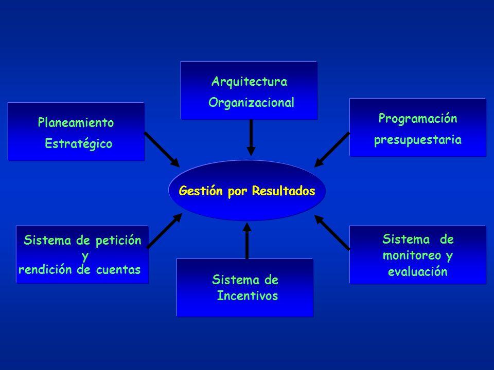 Gestión por Resultados Planeamiento Estratégico Programación presupuestaria Sistema de petición y rendición de cuentas Sistema de monitoreo y evaluaci