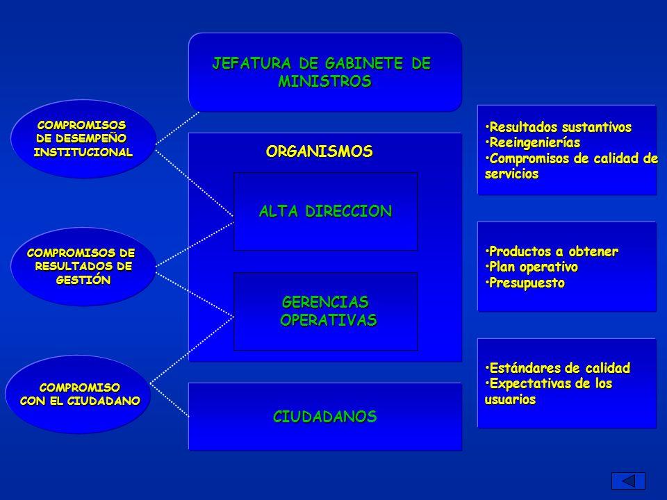 JEFATURA DE GABINETE DE MINISTROS CIUDADANO CIUDADANOS ALTA DIRECCION GERENCIAS OPERATIVAS OPERATIVAS ORGANISMOS COMPROMISOS DE DESEMPEÑO INSTITUCIONAL COMPROMISOS DE RESULTADOS DE GESTIÓN COMPROMISO CON EL CIUDADANO CON EL CIUDADANO Resultados sustantivosResultados sustantivos ReeingenieríasReeingenierías Compromisos de calidad deCompromisos de calidad deservicios Productos a obtenerProductos a obtener Plan operativoPlan operativo PresupuestoPresupuesto Estándares de calidadEstándares de calidad Expectativas de losExpectativas de losusuarios