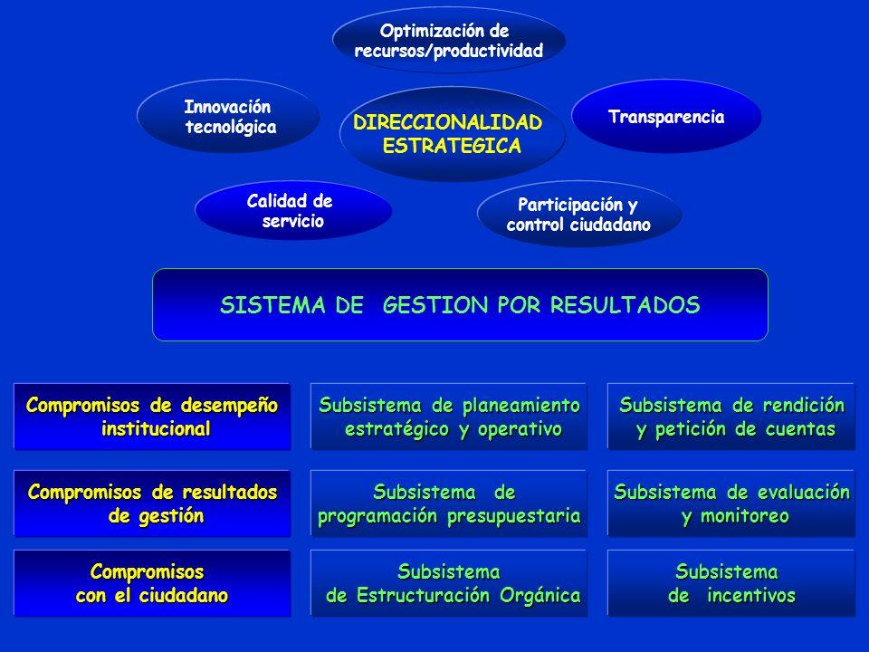 DIRECCIONALIDAD ESTRATEGICA Optimización de recursos/productividad Innovación tecnológica Transparencia Calidad de servicio Participación y control ciudadano SISTEMA DE GESTION POR RESULTADOS Compromisos de desempeño Compromisos de desempeño institucional institucional Compromisos de resultados Compromisos de resultados de gestión de gestión Compromisos con el ciudadano con el ciudadano Subsistema de planeamiento Subsistema de planeamiento estratégico y operativo estratégico y operativo Subsistema de Subsistema de programación presupuestaria programación presupuestaria Subsistema de Estructuración Orgánica de Estructuración Orgánica Subsistema de rendición Subsistema de rendición y petición de cuentas y petición de cuentas Subsistema de evaluación Subsistema de evaluación y monitoreo y monitoreo Subsistema de incentivos de incentivos