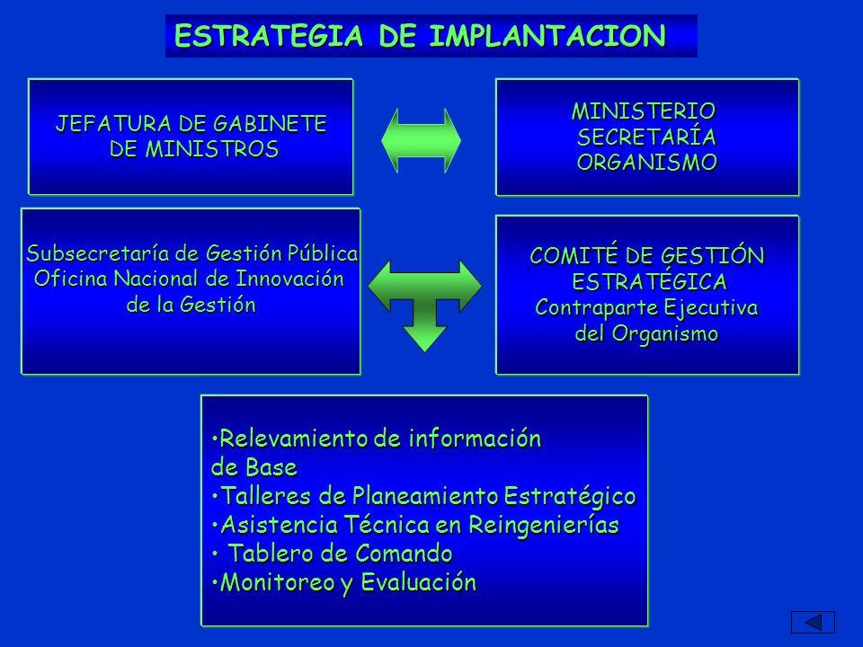 ESTRATEGIA DE IMPLANTACION Subsecretaría de Gestión Pública Oficina Nacional de Innovación de la Gestión COMITÉ DE GESTIÓN ESTRATÉGICA ESTRATÉGICA Con