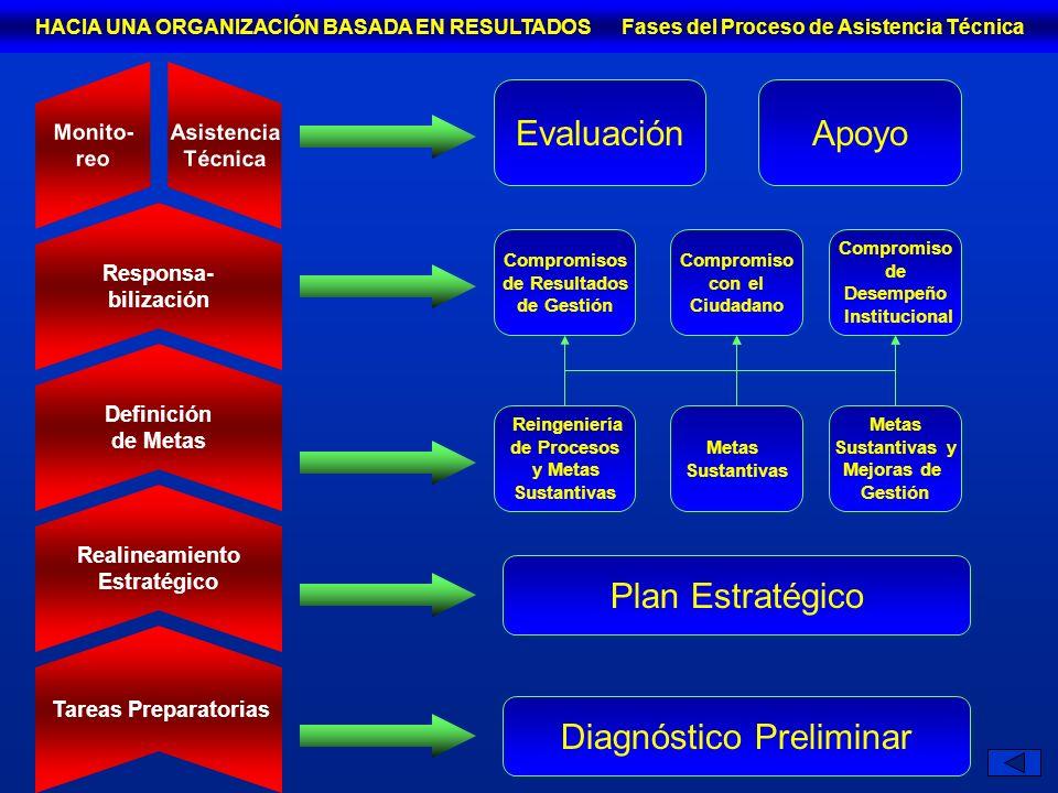 Tareas Preparatorias Responsa- bilización Definición de Metas Realineamiento Estratégico Asistencia Técnica Monito- reo Diagnóstico Preliminar Plan Estratégico Reingeniería de Procesos y Metas Sustantivas Metas Sustantivas Metas Sustantivas y Mejoras de Gestión Compromisos de Resultados de Gestión Compromiso con el Ciudadano Compromiso de Desempeño Institucional EvaluaciónApoyo HACIA UNA ORGANIZACIÓN BASADA EN RESULTADOS Fases del Proceso de Asistencia Técnica